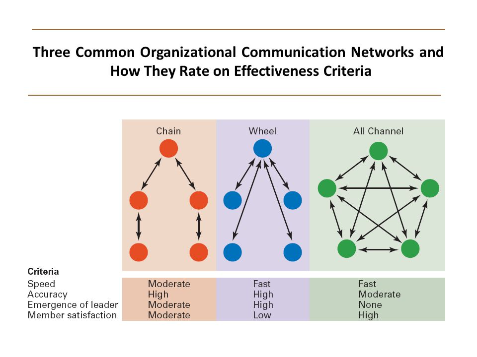 Three Common Organizational Communication Networks and How They Rate on Effectiveness Criteria