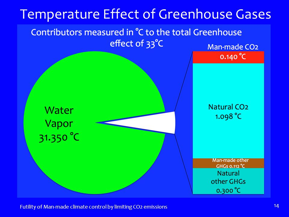 Temperature Effect of Greenhouse Gases Futility of Man-made climate control by limiting CO2 emissions 14