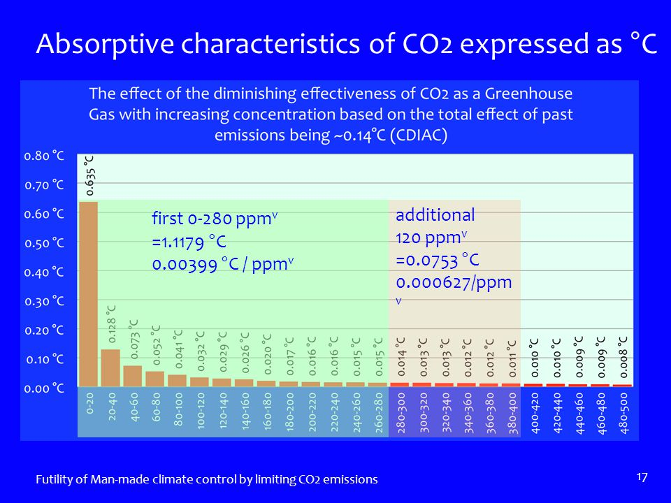 Absorptive characteristics of CO2 expressed as °C Futility of Man-made climate control by limiting CO2 emissions 17 first 0-280 ppm v =1.1179 °C 0.00399 °C / ppm v additional 120 ppm v =0.0753 °C 0.000627/ppm v