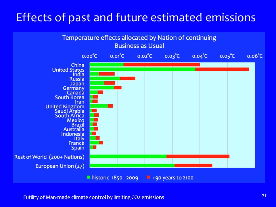 Effects of past and future estimated emissions Futility of Man-made climate control by limiting CO2 emissions 21