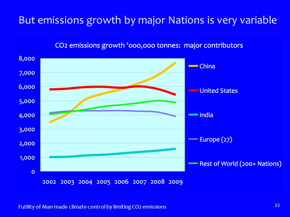 But emissions growth by major Nations is very variable Futility of Man-made climate control by limiting CO2 emissions 22