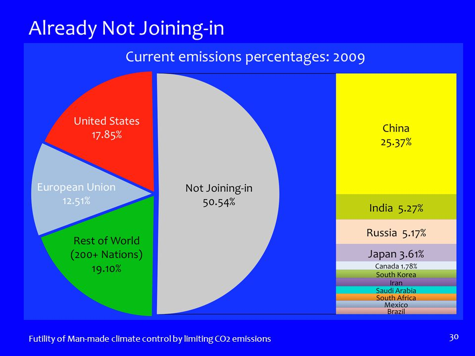 Already Not Joining-in Futility of Man-made climate control by limiting CO2 emissions 30