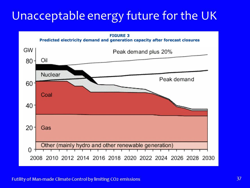 Unacceptable energy future for the UK Futility of Man-made Climate Control by limiting CO2 emissions 37