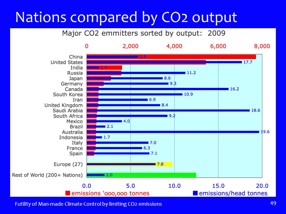 Nations compared by CO2 output Futility of Man-made Climate Control by limiting CO2 emissions 49