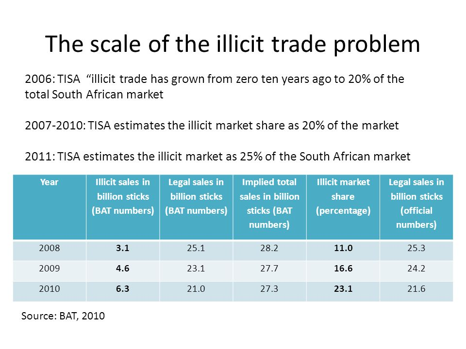 The scale of the illicit trade problem Year Illicit sales in billion sticks (BAT numbers) Legal sales in billion sticks (BAT numbers) Implied total sales in billion sticks (BAT numbers) Illicit market share (percentage) Legal sales in billion sticks (official numbers) 20083.125.128.211.025.3 20094.623.127.716.624.2 20106.321.027.323.121.6 Source: BAT, 2010 2006: TISA illicit trade has grown from zero ten years ago to 20% of the total South African market 2007-2010: TISA estimates the illicit market share as 20% of the market 2011: TISA estimates the illicit market as 25% of the South African market