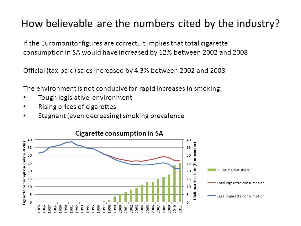 The problem We cannot easily get believable data on the magnitude of the share of illicit cigarettes, without doing comprehensive and expensive surveys The question addressed in this paper: – Can we determine, from official sources, whether cigarette consumption has decreased to the extent that it becomes a significant problem for government revenue?