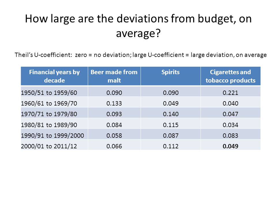 There is no evidence that the Treasury officials were consistently over-budgeting tobacco revenue Average deviation from budget (1994/5 to 2011/12): Beer: - 1.7% Spirits: - 4.9% Cigarettes & tobacco: + 0.3% The budgeted revenues for cigarette and tobacco excise taxes were very accurate on average; for beer and especially spirits they were rather optimistic