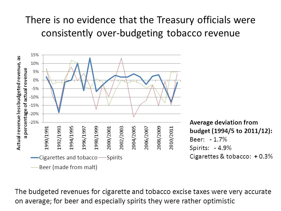 Do the Treasury officials have a model when predicting excise tax revenues.