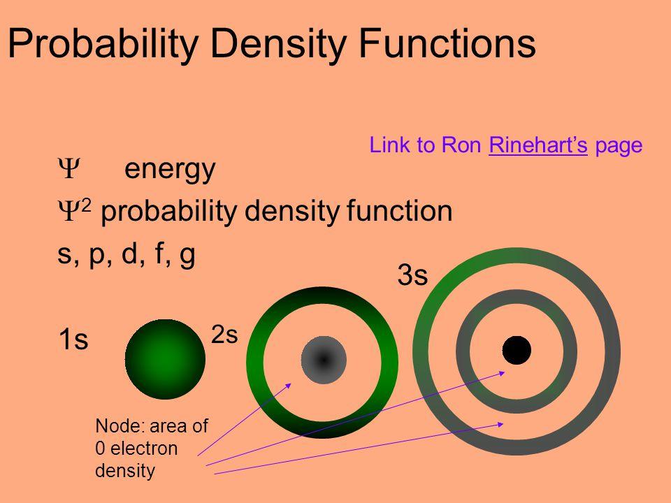 Probability Density Functions  energy  2 probability density function s, p, d, f, g 1s 2s 3s Node: area of 0 electron density Link to Ron Rinehart's