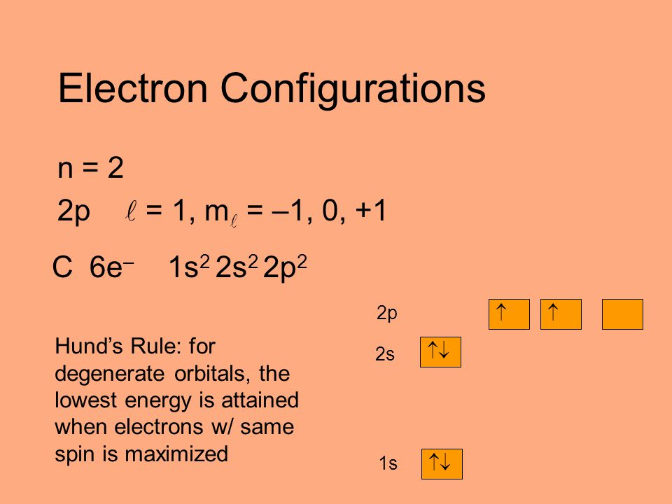 Electron Configurations n = 2 2p = 1, m = –1, 0, +1 C 6e – 1s 2 2s 2 2p 2  1s   2s 2p Hund's Rule: for degenerate orbitals, the lowest energy is a