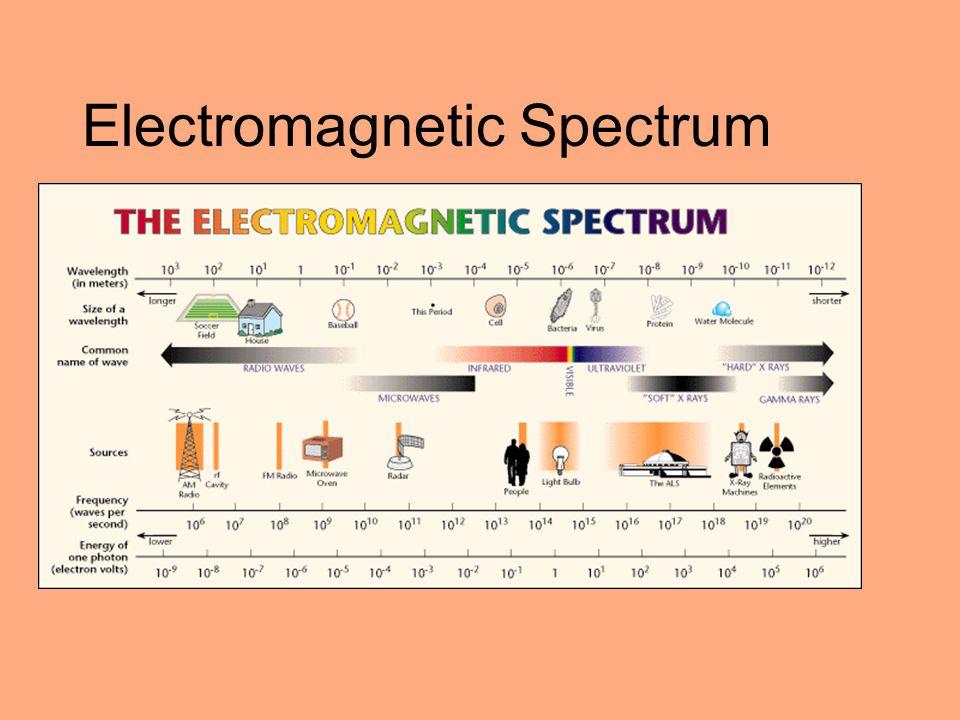 Electron Configurations n = 3 3s, 3p, 3d P 15e – 1s 2 2s 2 2p 6 3s 2 3p 3  1s  2s  2p   3s  3p