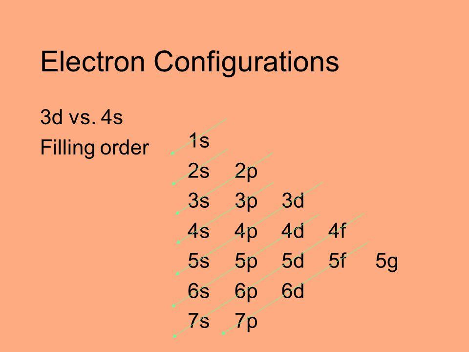 Electron Configurations 3d vs. 4s Filling order 1s 2s2p 3s3p3d 4s4p4d4f 5s5p5d5f5g 6s6p6d 7s7p
