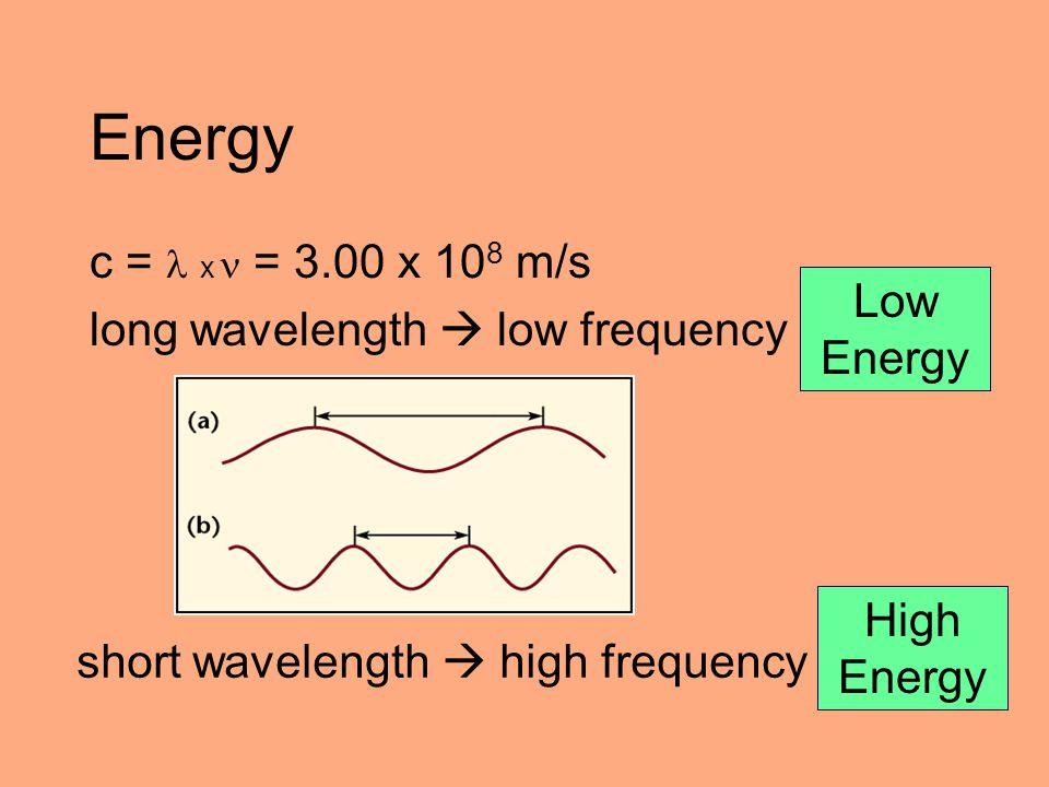 Energy c = x = 3.00 x 10 8 m/s long wavelength  low frequency short wavelength  high frequency Low Energy High Energy