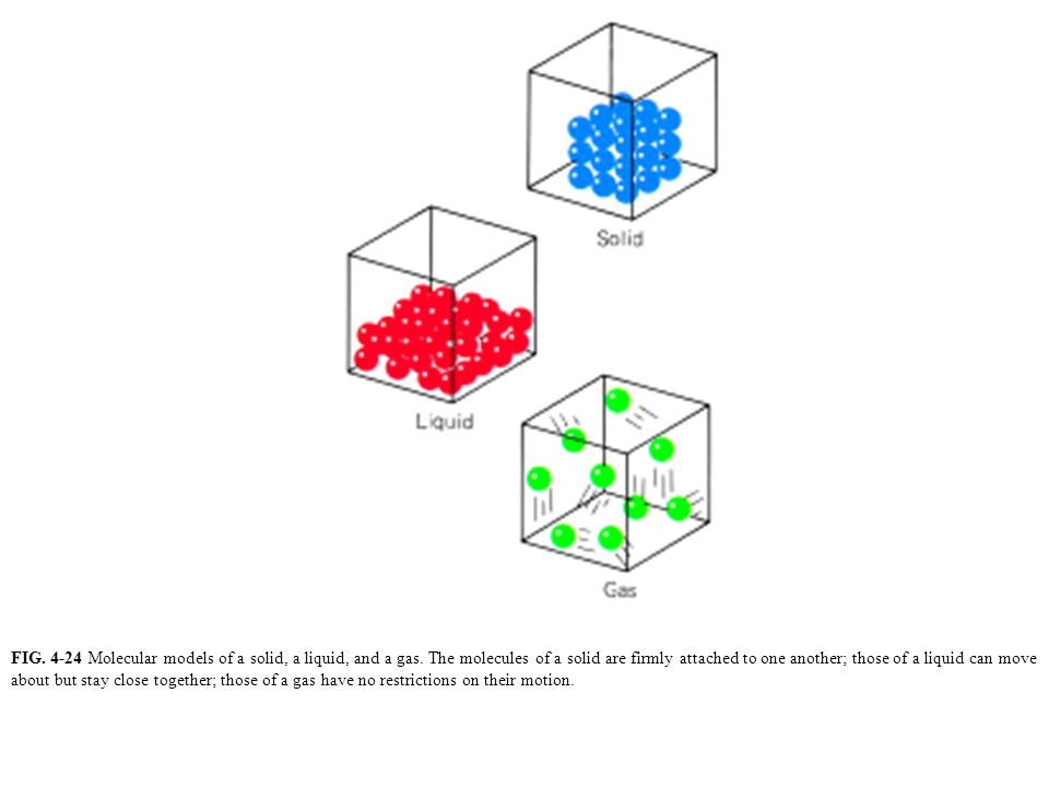 FIG. 4-24 Molecular models of a solid, a liquid, and a gas. The molecules of a solid are firmly attached to one another; those of a liquid can move ab
