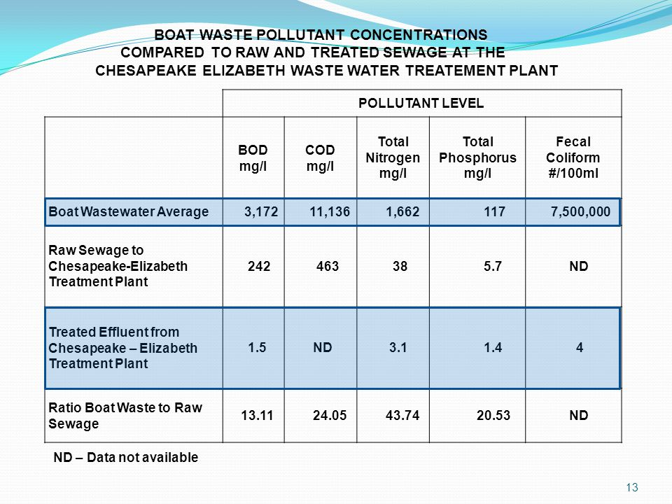POLLUTANT LEVEL BOD mg/l COD mg/l Total Nitrogen mg/l Total Phosphorus mg/l Fecal Coliform #/100ml Boat Wastewater Average 3,172 11,136 1,662 117 7,50