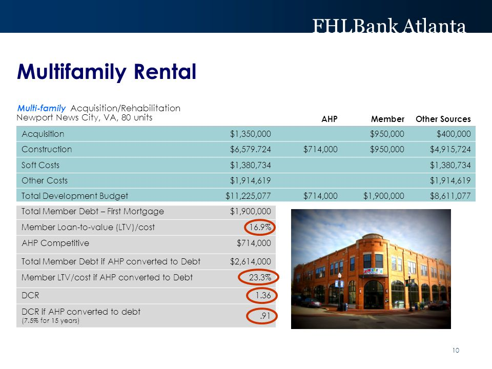 FHLBank Atlanta Multifamily Rental Multi-family Acquisition/Rehabilitation Newport News City, VA, 80 units AHP MemberOther Sources Acquisition$1,350,000$950,000$400,000 Construction$6,579.724$714,000$950,000$4,915,724 Soft Costs$1,380,734 Other Costs$1,914,619 Total Development Budget$11,225,077$714,000$1,900,000$8,611,077 Total Member Debt – First Mortgage$1,900,000 Member Loan-to-value (LTV)/cost16.9% AHP Competitive$714,000 Total Member Debt if AHP converted to Debt$2,614,000 Member LTV/cost if AHP converted to Debt23.3% DCR1.36 DCR if AHP converted to debt (7.5% for 15 years).91 10