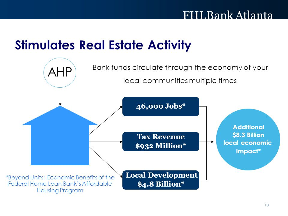 FHLBank Atlanta Stimulates Real Estate Activity Housing 13 *Beyond Units: Economic Benefits of the Federal Home Loan Bank's Affordable Housing Program Additional $8.3 Billion local economic Impact* AHP Bank funds circulate through the economy of your local communities multiple times Tax Revenue $932 Million* Local Development $4.8 Billion* 46,000 Jobs*