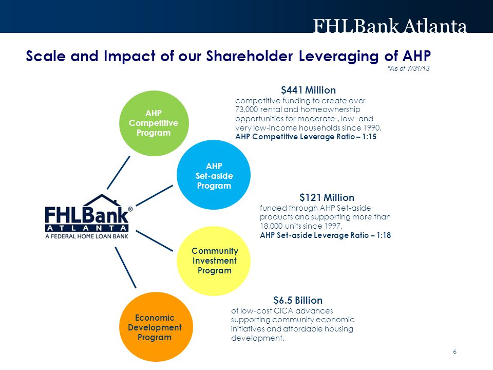 FHLBank Atlanta Economic Development Program AHP Competitive Program AHP Set-aside Program Community Investment Program $441 Million competitive fundi