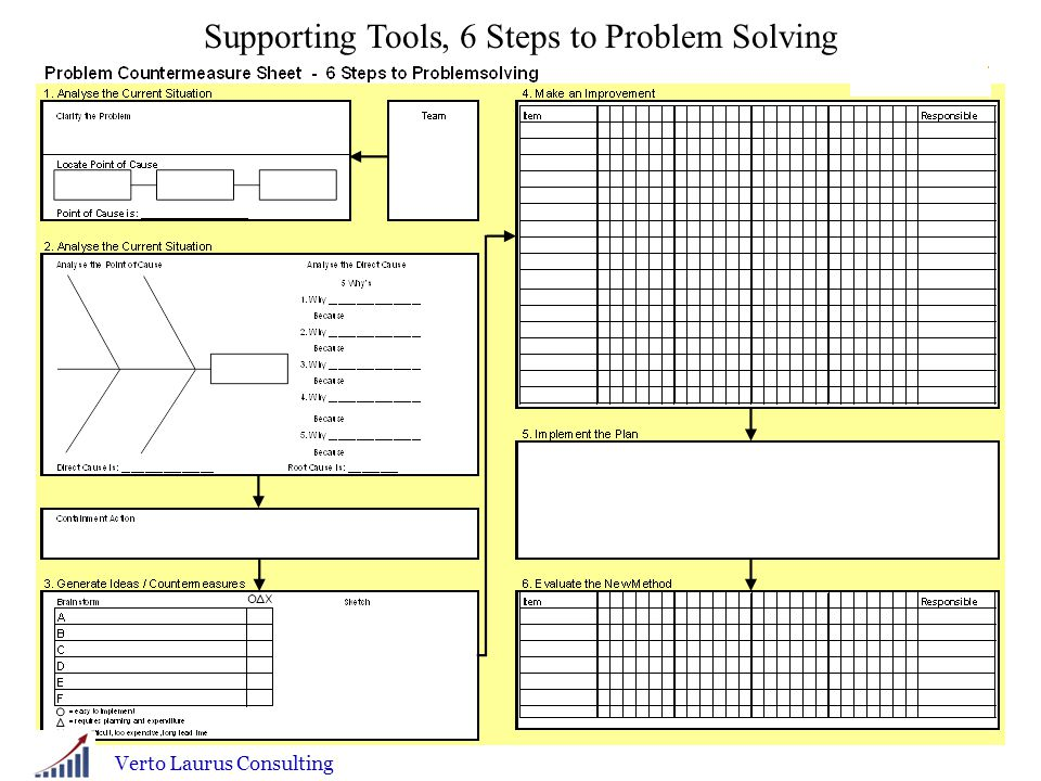 Supporting Tools, 6 Steps to Problem Solving Verto Laurus Consulting