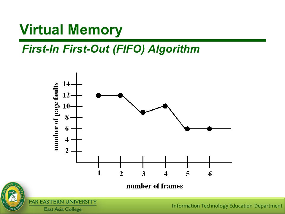 Virtual Memory First-In First-Out (FIFO) Algorithm