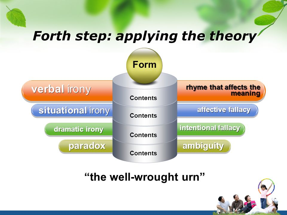 Forth step: applying the theory rhyme that affects the meaning verbal irony affective fallacy situational irony intentional fallacy dramatic irony ambiguity paradox Contents Form the well-wrought urn