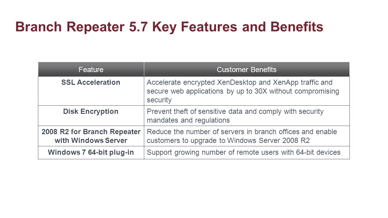 Branch Repeater 5.7 Key Features and Benefits FeatureCustomer Benefits SSL AccelerationAccelerate encrypted XenDesktop and XenApp traffic and secure w
