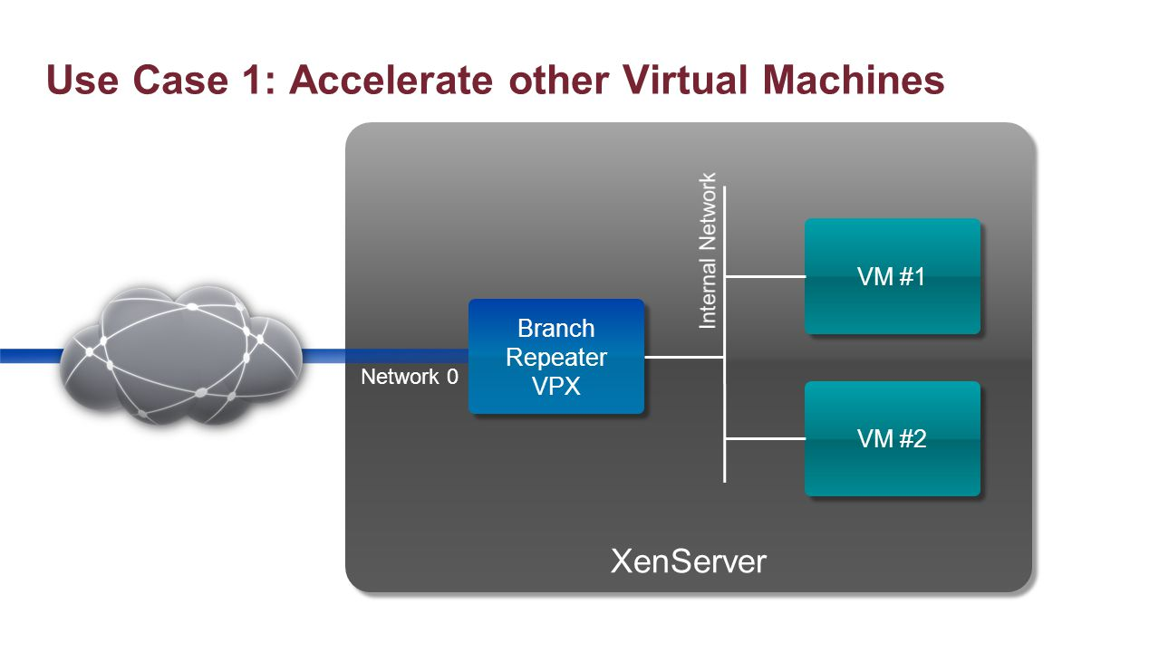 XenServer Use Case 1: Accelerate other Virtual Machines Branch Repeater VPX Branch Repeater VPX VM #1 VM #2 Network 0