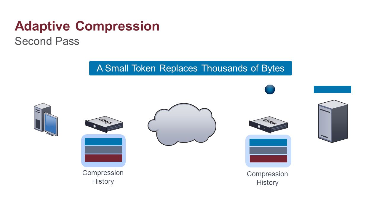 Second Pass Adaptive Compression Compression History A Small Token Replaces Thousands of Bytes