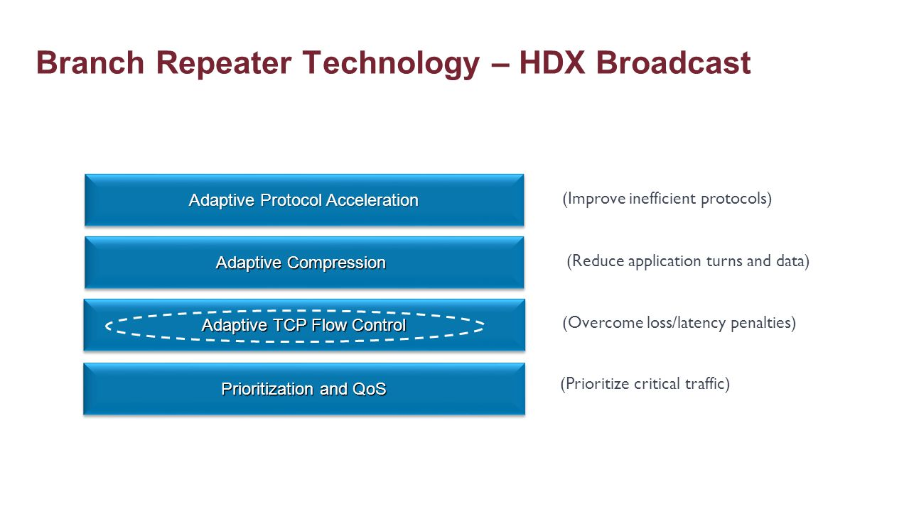 Branch Repeater Technology – HDX Broadcast (Improve inefficient protocols) (Reduce application turns and data) (Overcome loss/latency penalties) Adapt