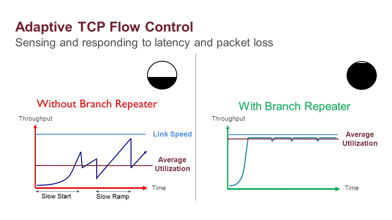 Sensing and responding to latency and packet loss Adaptive TCP Flow Control Slow Start Slow Ramp Without Branch Repeater Average Utilization Throughpu