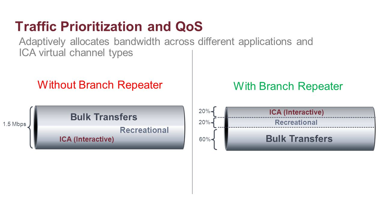 Traffic Prioritization and QoS ICA (Interactive) Bulk Transfers 1.5 Mbps Recreational Without Branch Repeater 60% 20% Bulk Transfers Recreational ICA