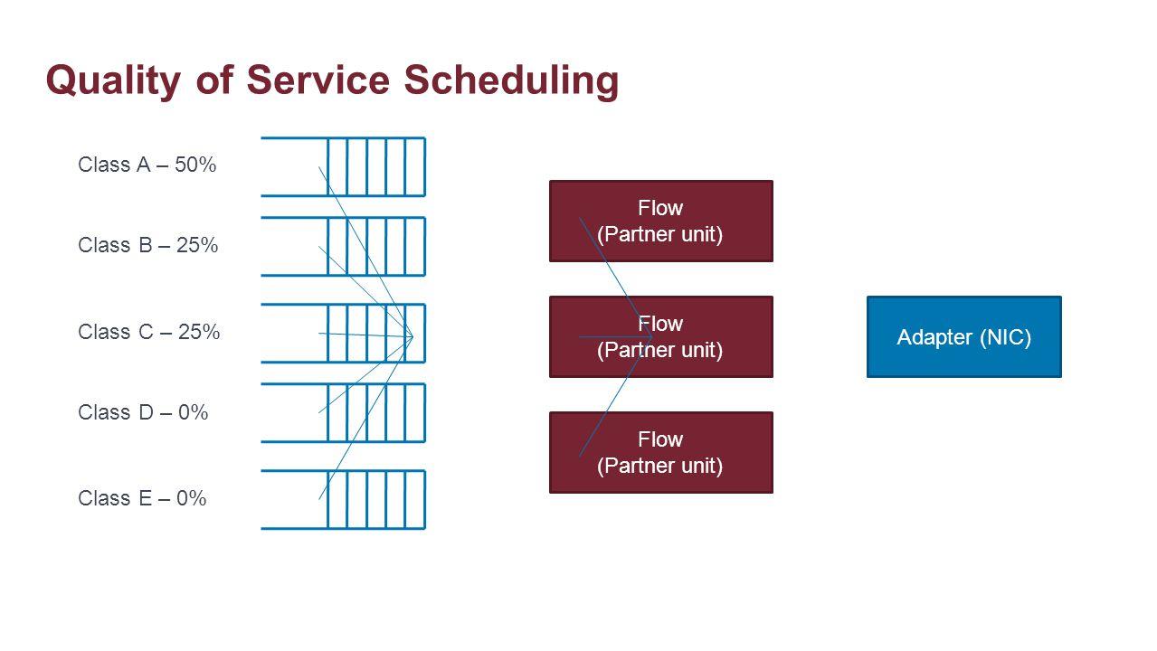 Quality of Service Scheduling Adapter (NIC) Flow (Partner unit) Flow (Partner unit) Flow (Partner unit) Class A – 50% Class B – 25% Class C – 25% Clas