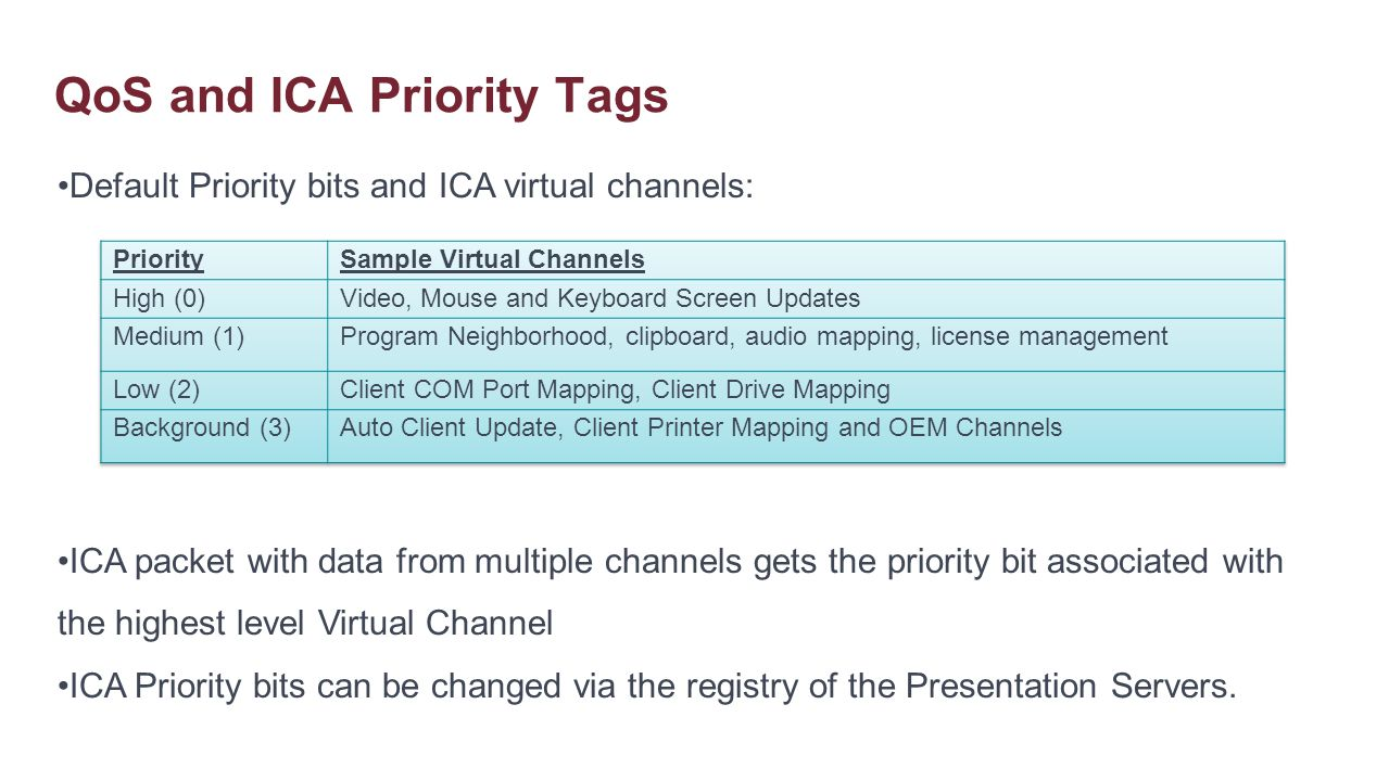 Default Priority bits and ICA virtual channels: ICA packet with data from multiple channels gets the priority bit associated with the highest level Vi