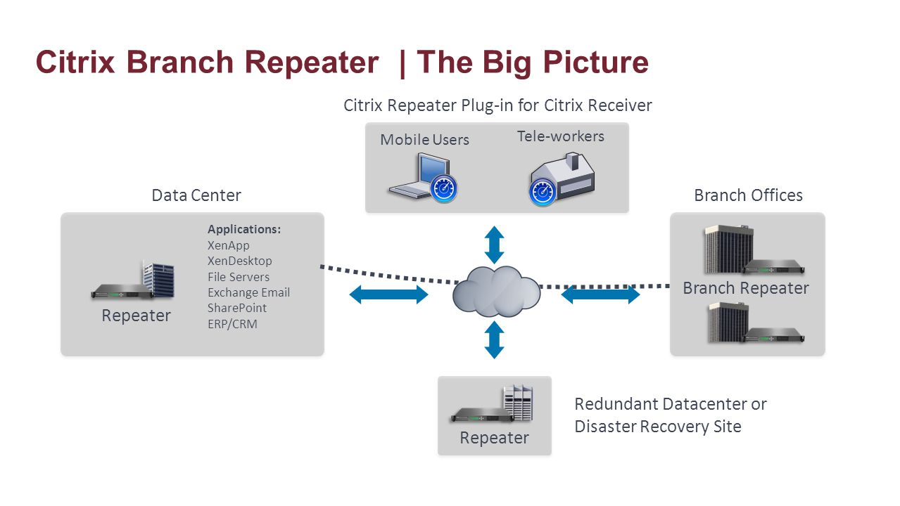 Acceleration for any user, anywhere Repeater appliances Repeater Plug-in Branch Repeater with Windows Server, and Branch Repeater