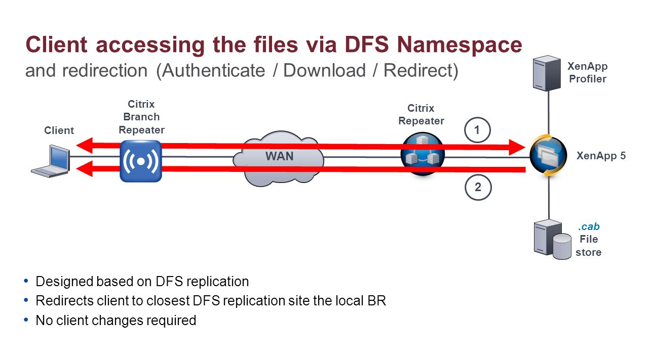 Citrix Repeater XenApp Profiler.cab File store Citrix Branch Repeater Client 1 WAN Designed based on DFS replication Redirects client to closest DFS r