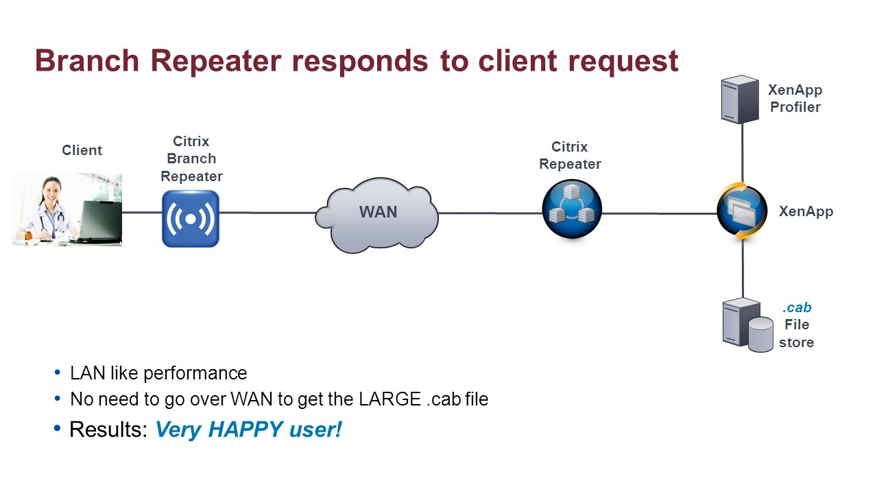 XenApp Citrix Repeater XenApp Profiler.cab File store Citrix Branch Repeater Client WAN LAN like performance No need to go over WAN to get the LARGE.c