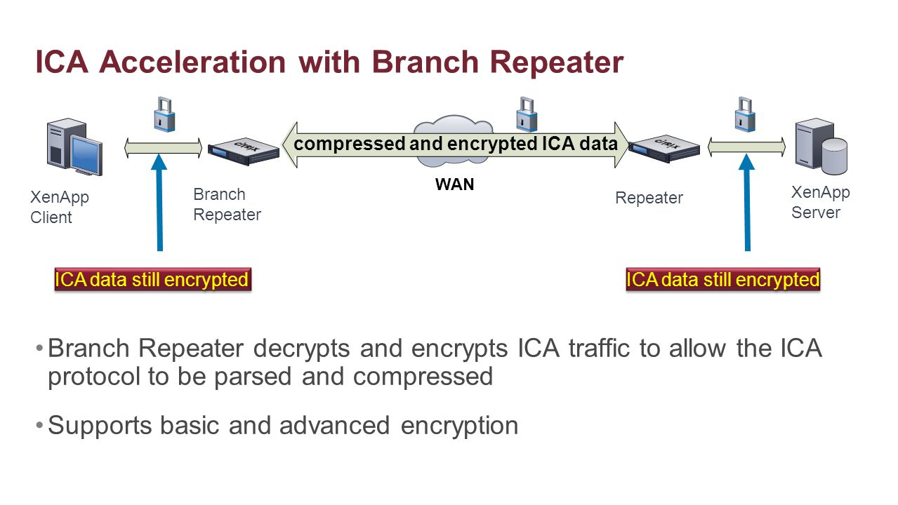 ICA Acceleration with Branch Repeater WAN compressed and encrypted ICA data XenApp Client XenApp Server Branch Repeater Repeater ICA data still encryp
