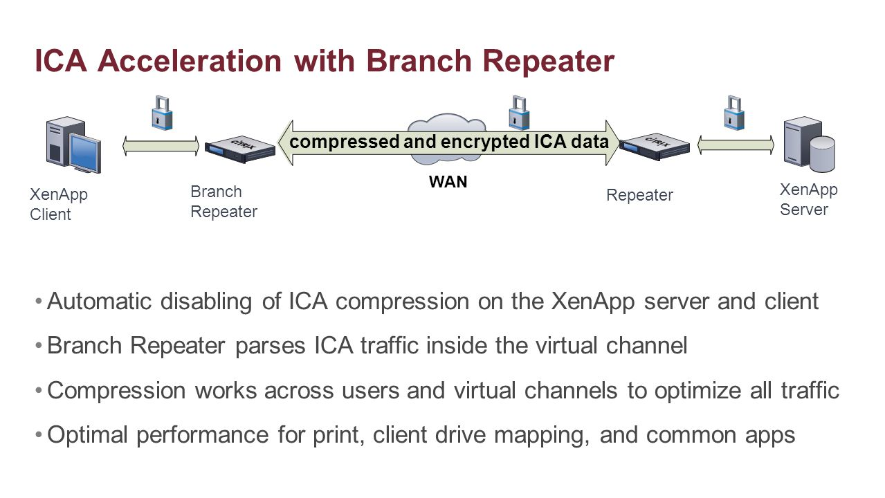 ICA Acceleration with Branch Repeater WAN compressed and encrypted ICA data Branch Repeater Repeater XenApp Server XenApp Client Automatic disabling o