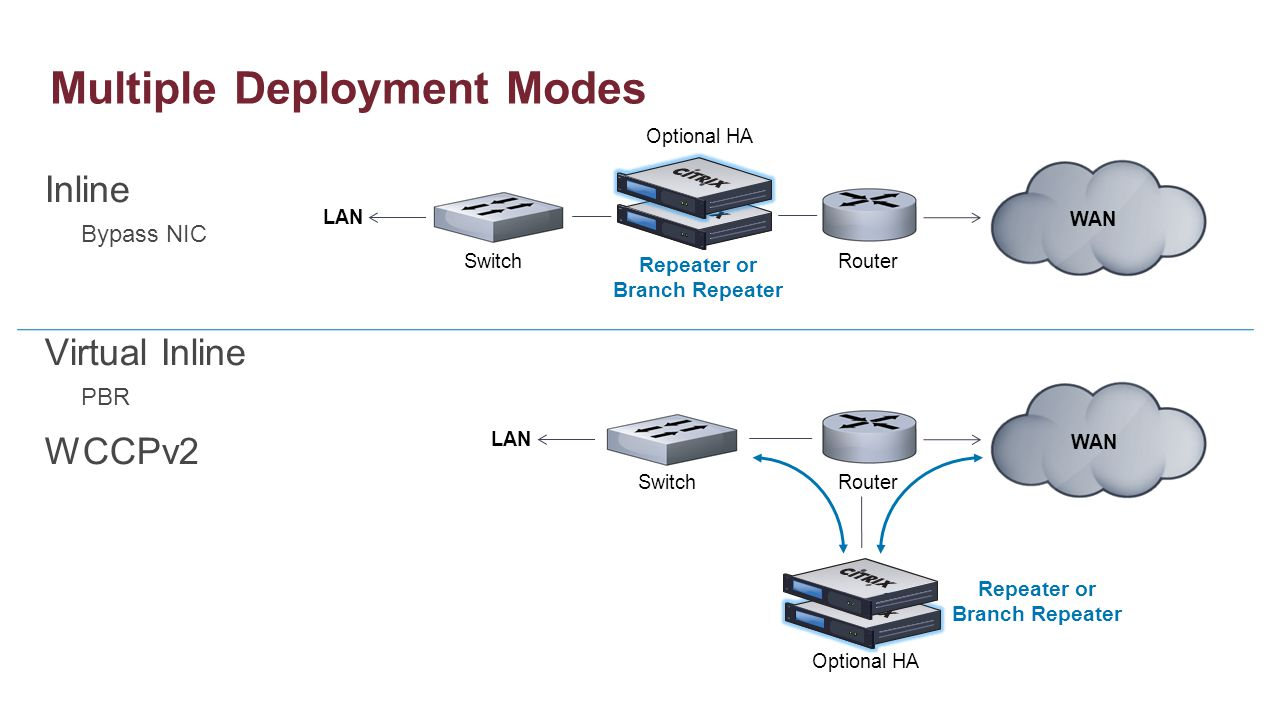 Multiple Deployment Modes Inline Bypass NIC Virtual Inline PBR WCCPv2 SwitchRouter Repeater or Branch Repeater LAN WAN SwitchRouter Repeater or Branch