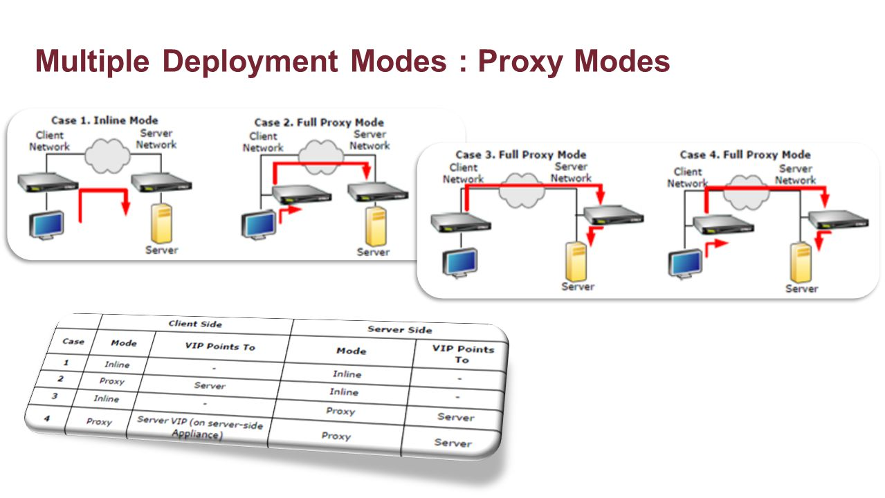 Multiple Deployment Modes : Proxy Modes