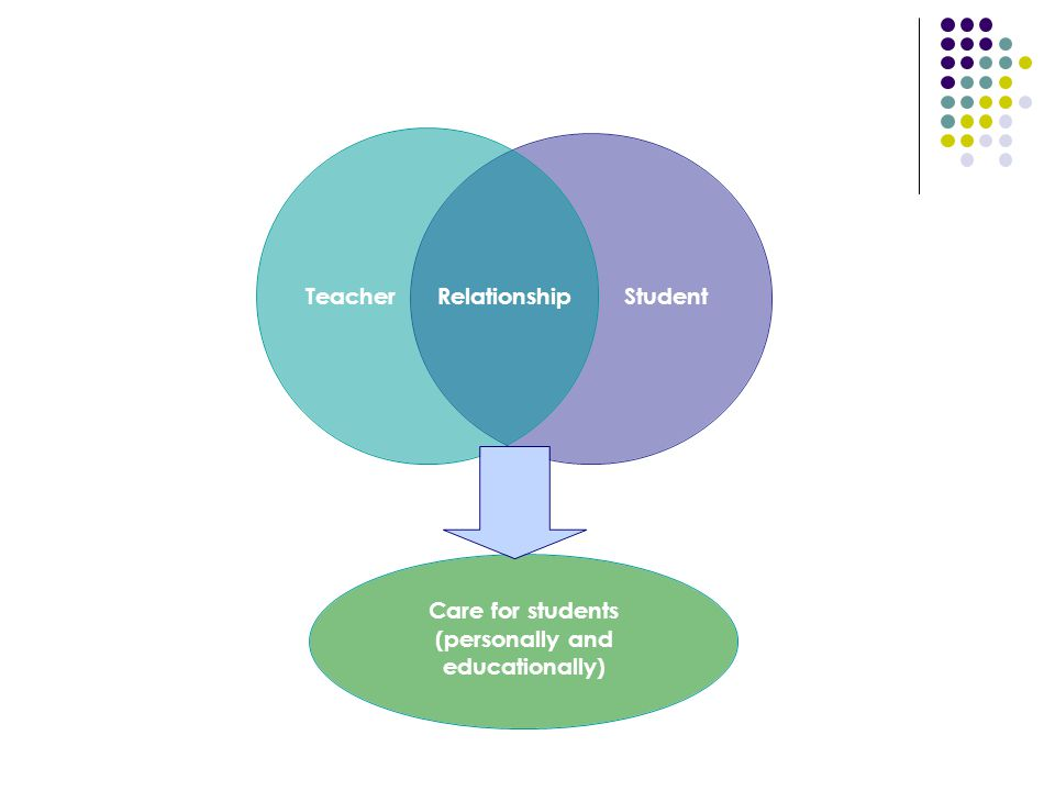 RelationshipTeacherStudent Care for students (personally and educationally)