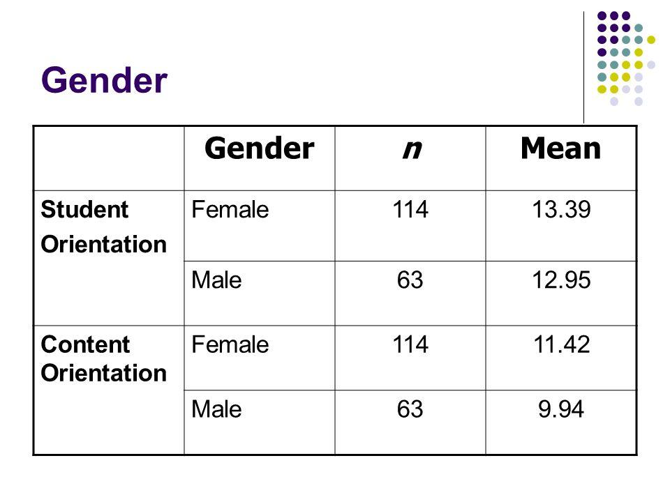Gender nMean Student Orientation Female11413.39 Male6312.95 Content Orientation Female11411.42 Male639.94