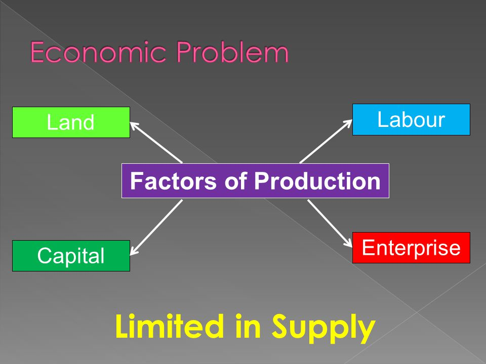 Limited in Supply Land Labour Capital Enterprise Factors of Production