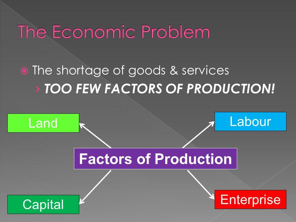TThe shortage of goods & services ›T›TOO FEW FACTORS OF PRODUCTION! Land Labour Capital Enterprise Factors of Production
