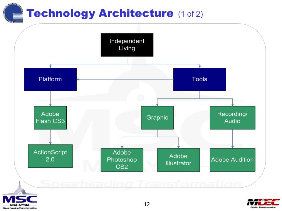 12 Technology Architecture (1 of 2)
