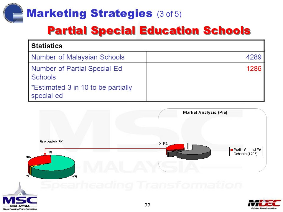 22 Statistics Number of Malaysian Schools4289 Number of Partial Special Ed Schools *Estimated 3 in 10 to be partially special ed 1286 Marketing Strategies (3 of 5) Statistics Number of Malaysian Schools4289 Number of Partial Special Ed Schools *Estimated 3 in 10 to be partially special ed 1286 Partial Special Education Schools
