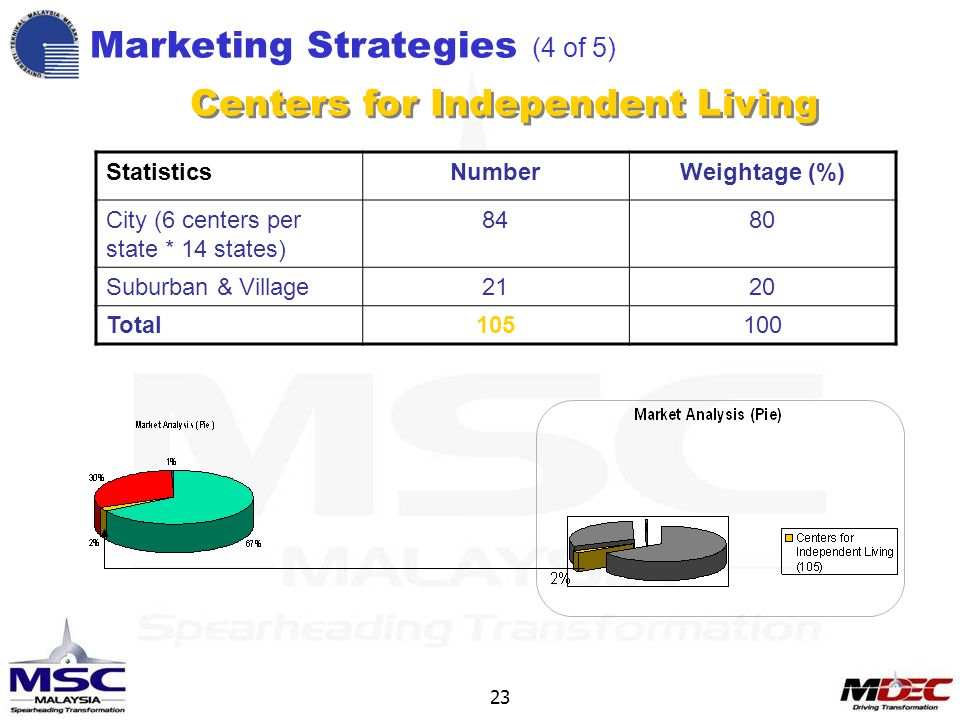 23 Marketing Strategies (4 of 5) Centers for Independent Living StatisticsNumberWeightage (%) City (6 centers per state * 14 states) 8480 Suburban & Village2120 Total105100