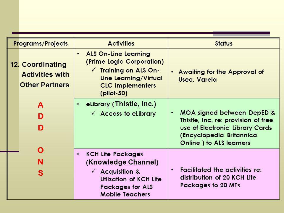 Programs/ProjectsActivitiesStatus 12.