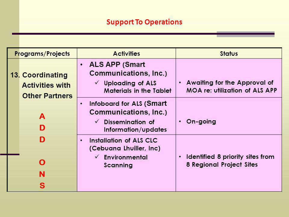 Support To Operations Programs/ProjectsActivitiesStatus 13.