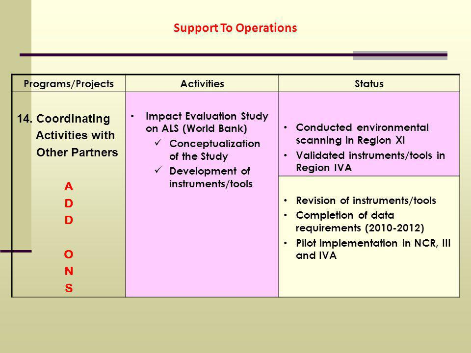 Support To Operations Programs/ProjectsActivitiesStatus 14.